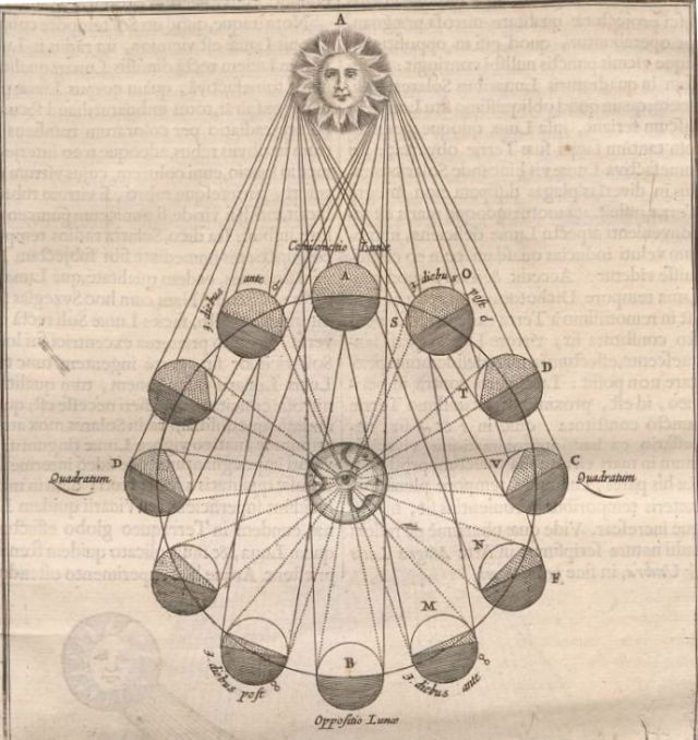 mundus-subterraneus-kircher-moon-phases