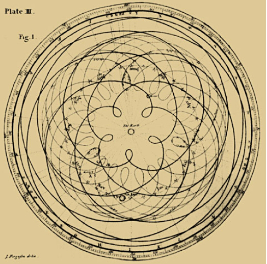 The cycle of Venus, Detail from James Ferguson's, Astronomy Explained Upon Sir Isaac Newton's Principles, 1799 ed., plate III, opp. p. 67, via http://freemasonry.bcy.ca/anti-masonry/venus.html